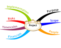 Product Development Companies in India,Project Development Companies